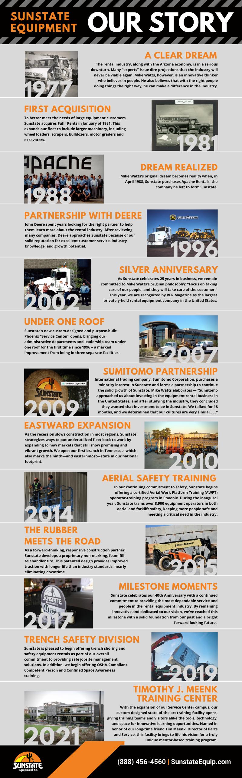 Sunstate timeline infographic