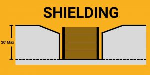 Trench Protective Systems Shielding