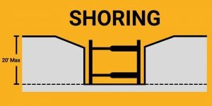 Trench Protective Systems Shoring