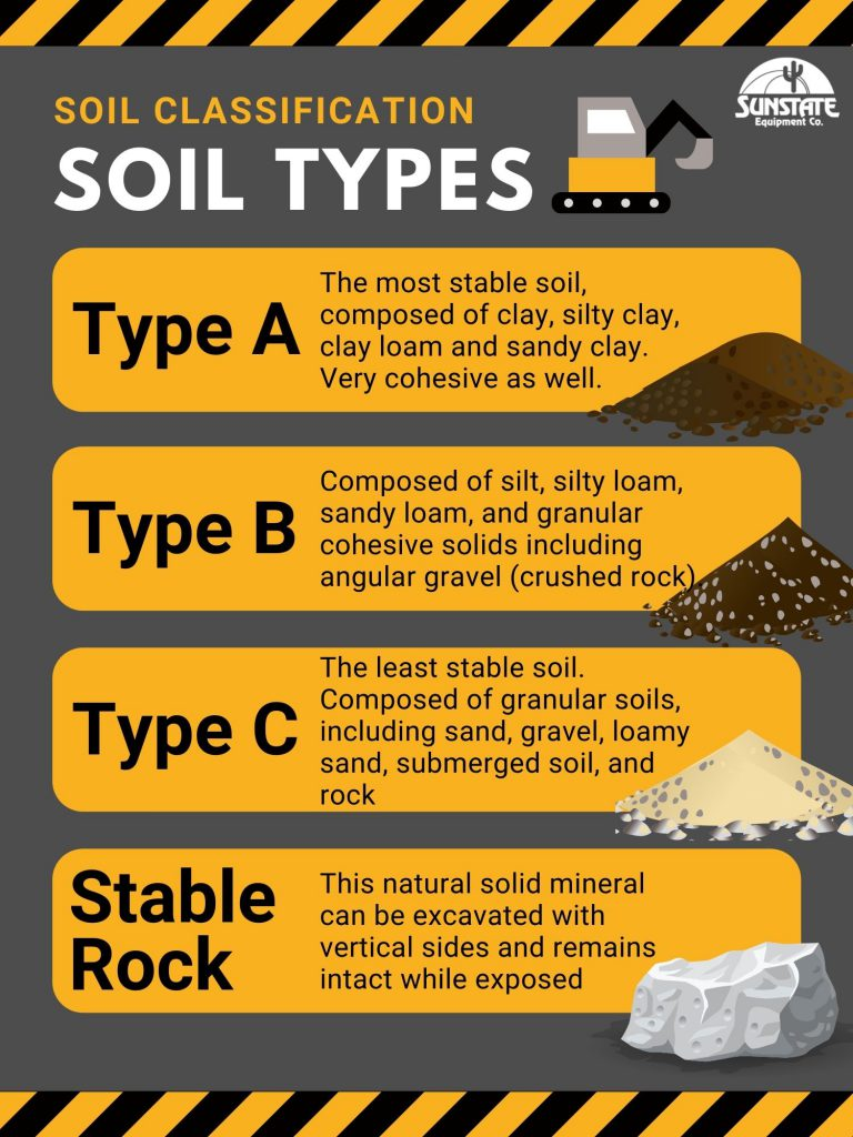 Trench Soil Classifications